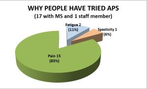 APS chart, pain, fatigue, spasticity
