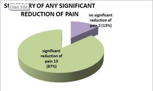 APS effective for pain chart