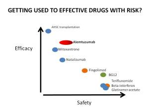 EFFECTIVE DRUGS WITH RISK