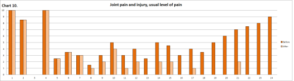 Joint pain and injury treated with APS Therapy